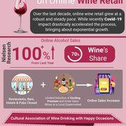 El impacto de la Covid 19 en la venta minorista de vinos